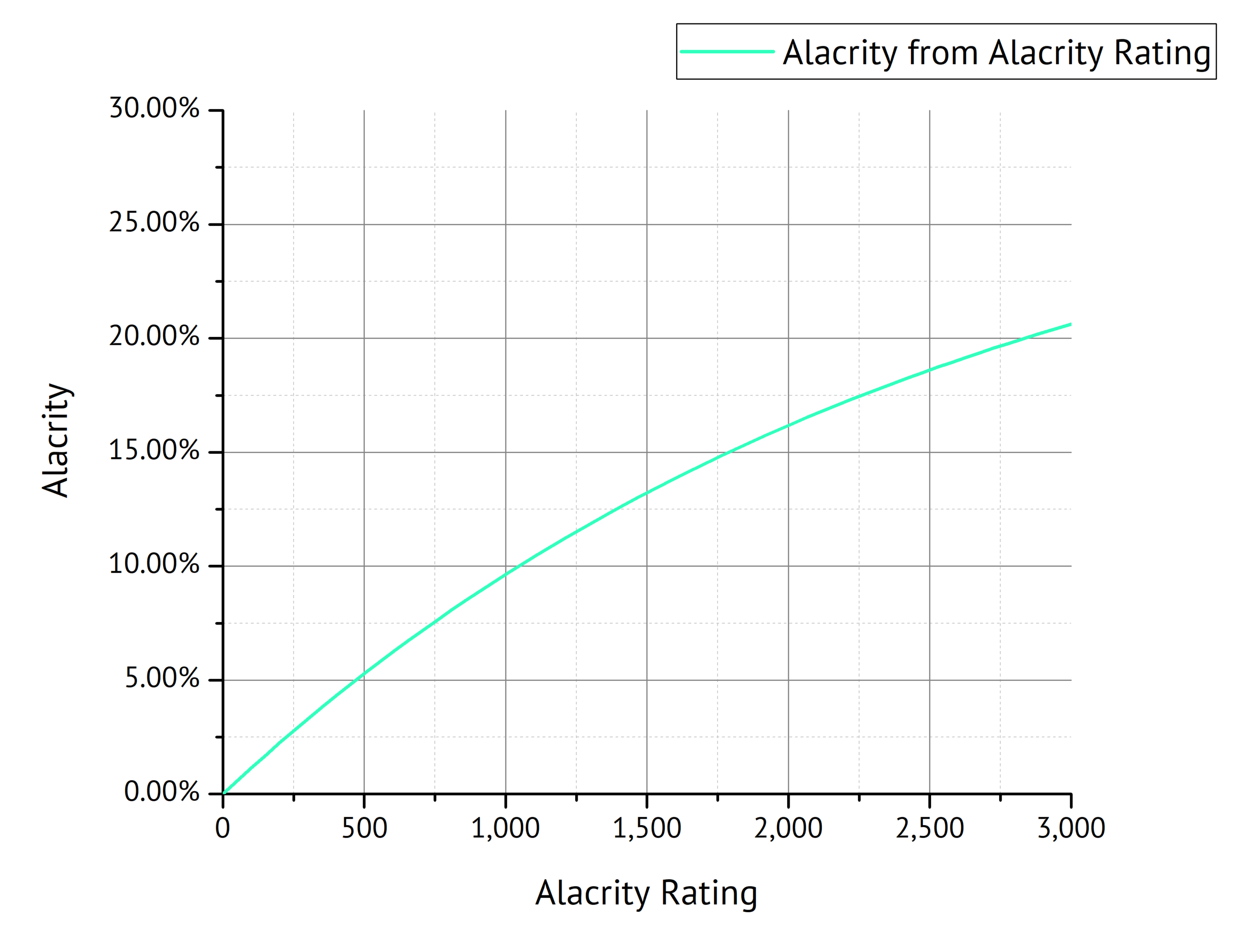 Fig. 9: Alacrity as a function of Alacrity Rating.