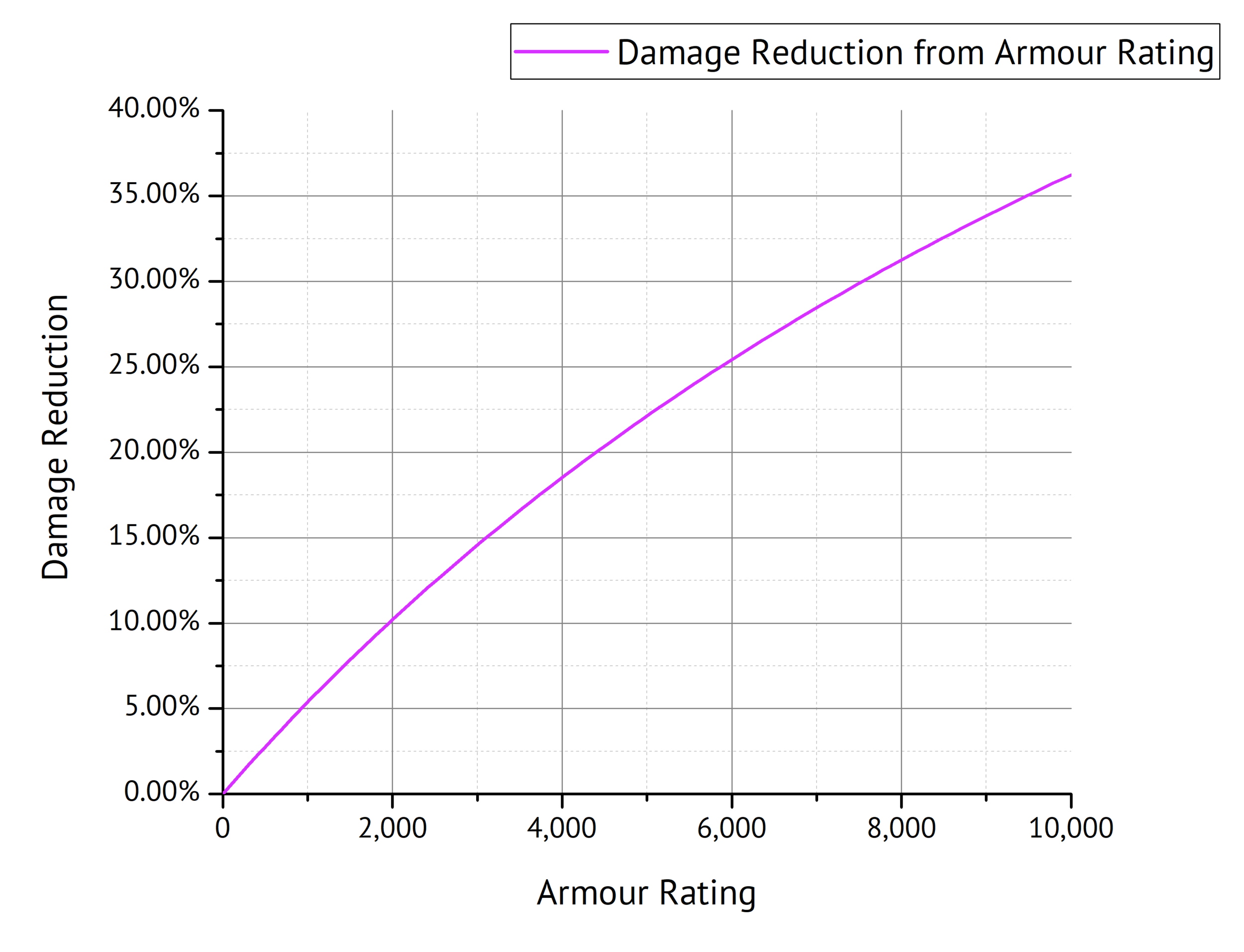 Fig. 13: Damage Reduction as a function of Armour Rating.