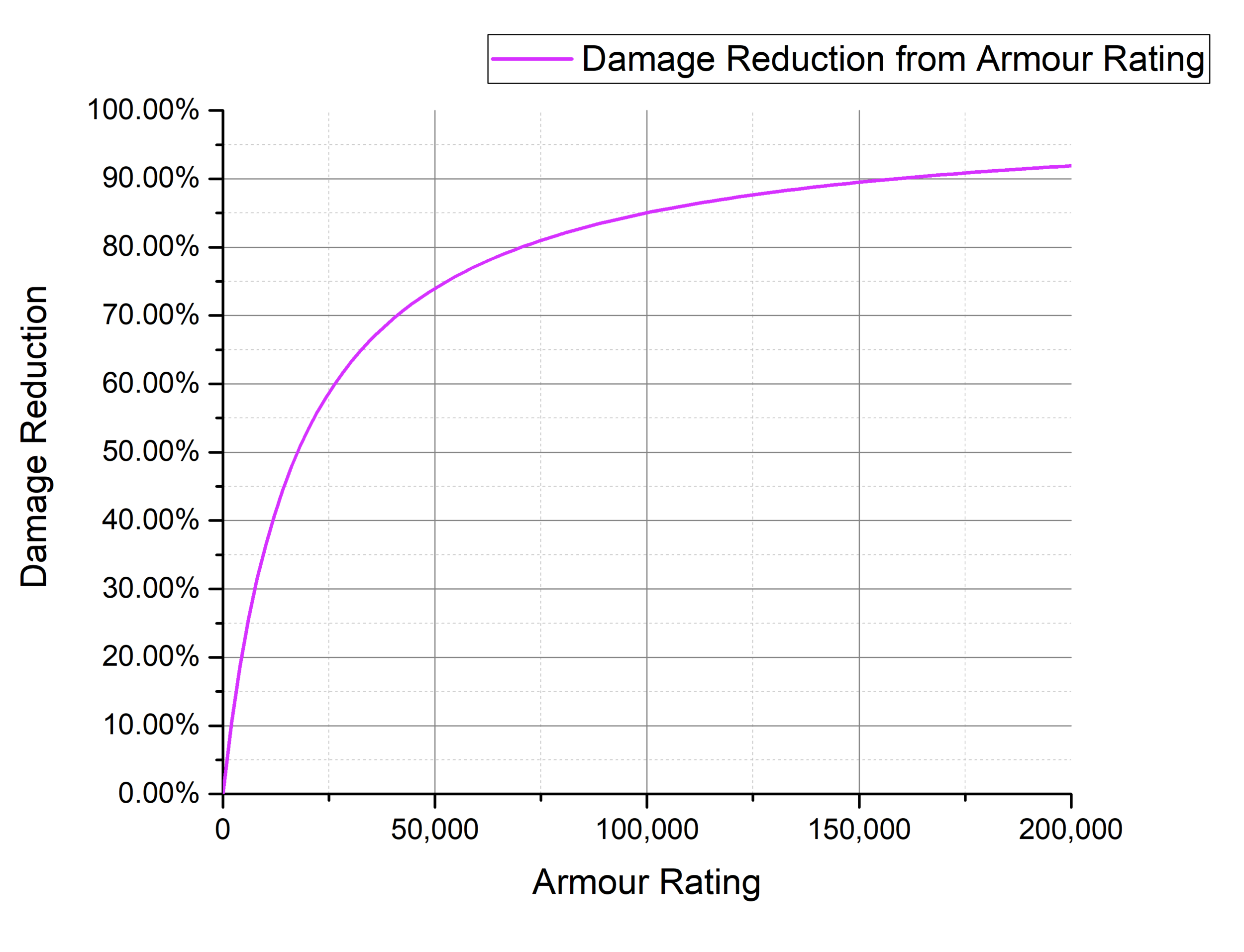 Fig. 14: Damage Reduction from Armour Rating (zoomed out).