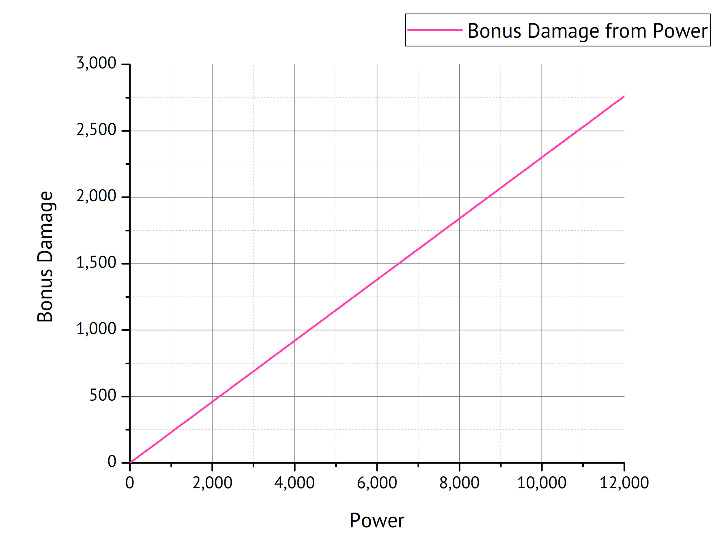 Fig. 5: Bonus Damage as a function of Power.