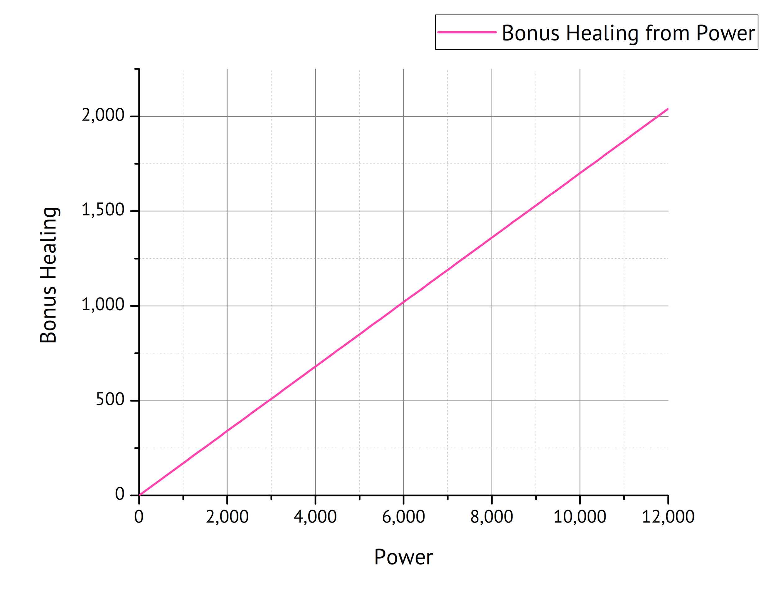 Fig. 6: Bonus Healing as a function of Power.