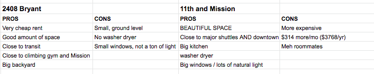 First pass at my pros/cons list