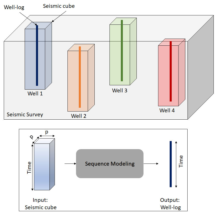 Sequence Modeling for Reservoir Characterization   Reservoir characterization involves the estimation petrophysical properties from well logs, core data and seismic data. Estimating such properties is a challenging task due to the non-linearity and heterogeneity of the subsurface. Recent advances in machine learning have shown promising results for recurrent neural networks (RNN) in modeling complex sequential data such as videos and speech signals.  In this research, we model seismic traces as sequential data and applying state-of-the-art sequence modeling techniques such RNNs and LSTMs for reservoir characterization including, but not limited no, property prediction and facies analysis.