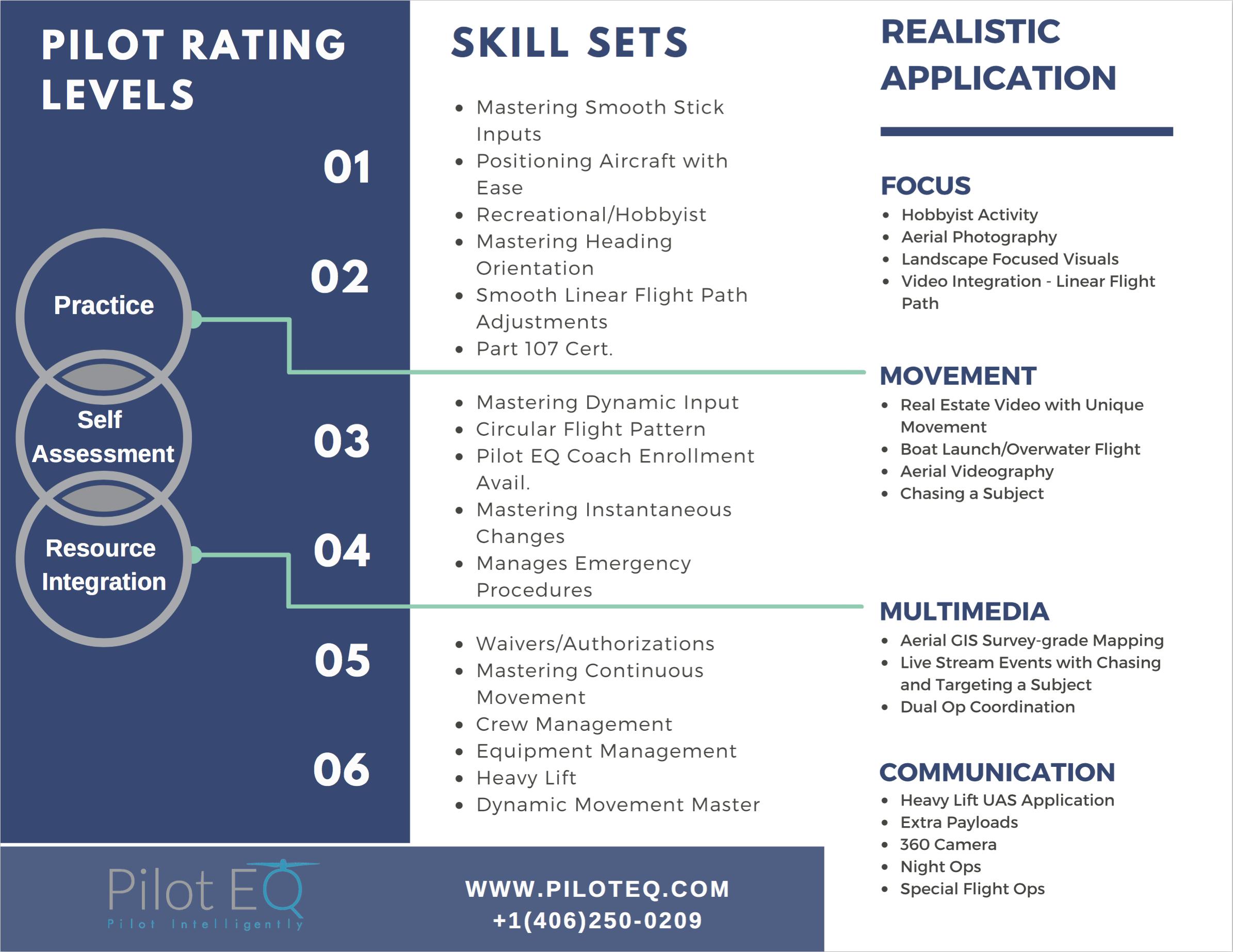 PilotRatingSystem_PilotEQ_Flight_Drone_UAS_Skills_Dronepilot