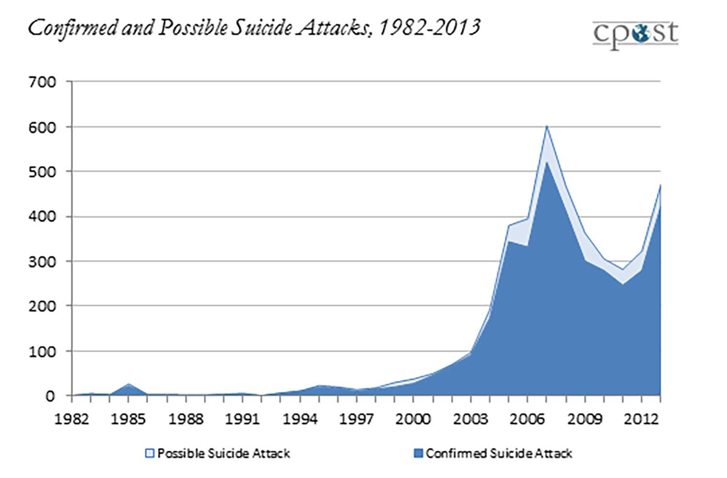 The University of Chicago Project on Security and Threats. Number of suicide attacks in the Middle East between 1982 to 2013. Note,the first slope is the bombing of the U.S. Marine barracks in Beirut, Lebanon, 1983. Post 2001, suicide bombings go up exponentially.