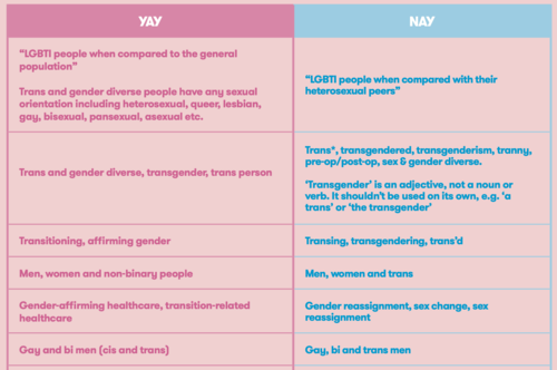 A Language Guide: Trans and Gender Diverse Inclusion by ACON