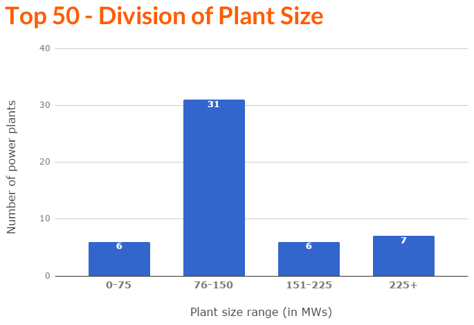 Bar Chart - Top 50 Division Size (F).png