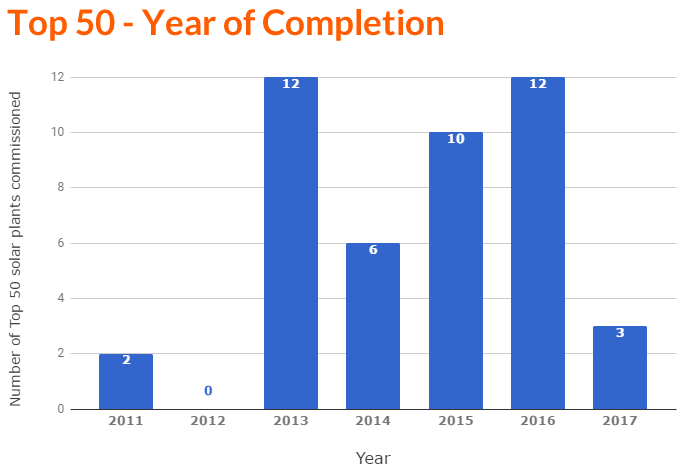 Bar Chart - Top 50 Year Completion (F).png