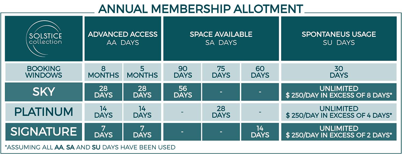 Zero-buy-in-model-Solstice-Luxury-Destination-Club-Annual-Membership-Allotment.jpg