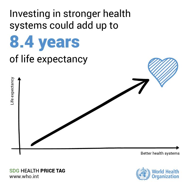 Infographic taken from  World Health Organization.