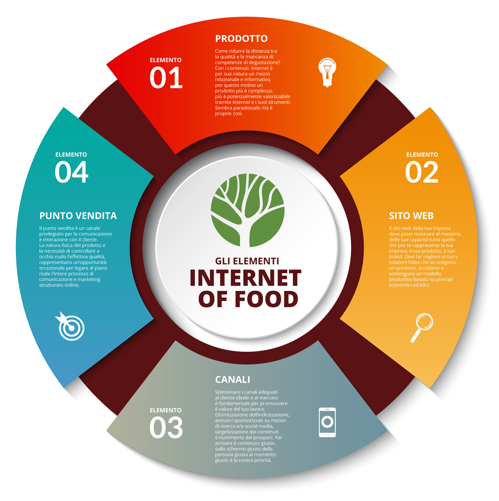 Internet of food - CRU Agency