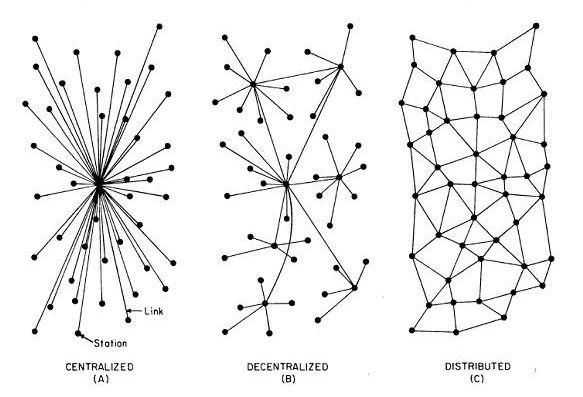 Struttura centralizzata (A) - Decentralizzata (B) - Distribuita (C)