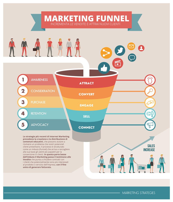 Il funnel di marketing: un percorso tracciato per interagire coi tuoi potenziali clienti