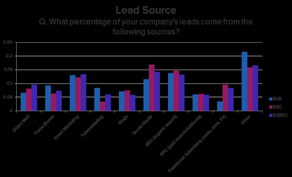 da dove arriva la maggior parte dei lead B2b? gli strumenti digitali sono i più efficaci ed efficienti
