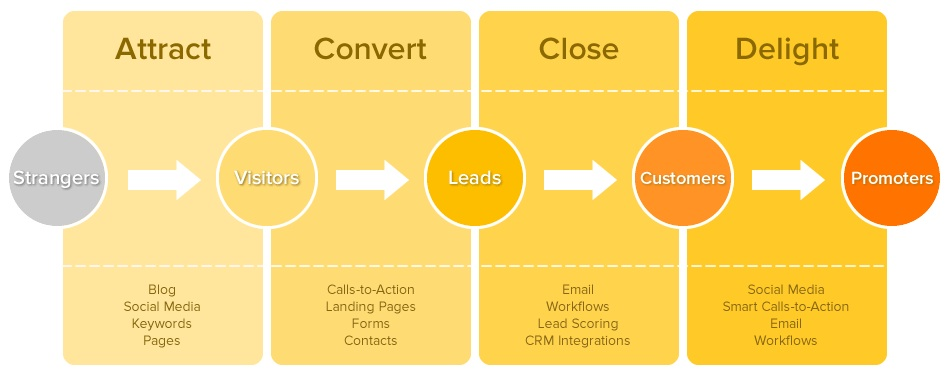 il customer journey (il viaggio del cliente) nella metodologia inbound (inbound marketing)