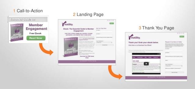 il processo di conversione della lead generation -  Hubspot
