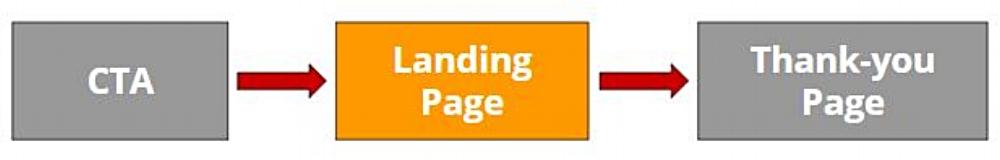 la landing page è a metà nel processo di generazione contatti per una cantina