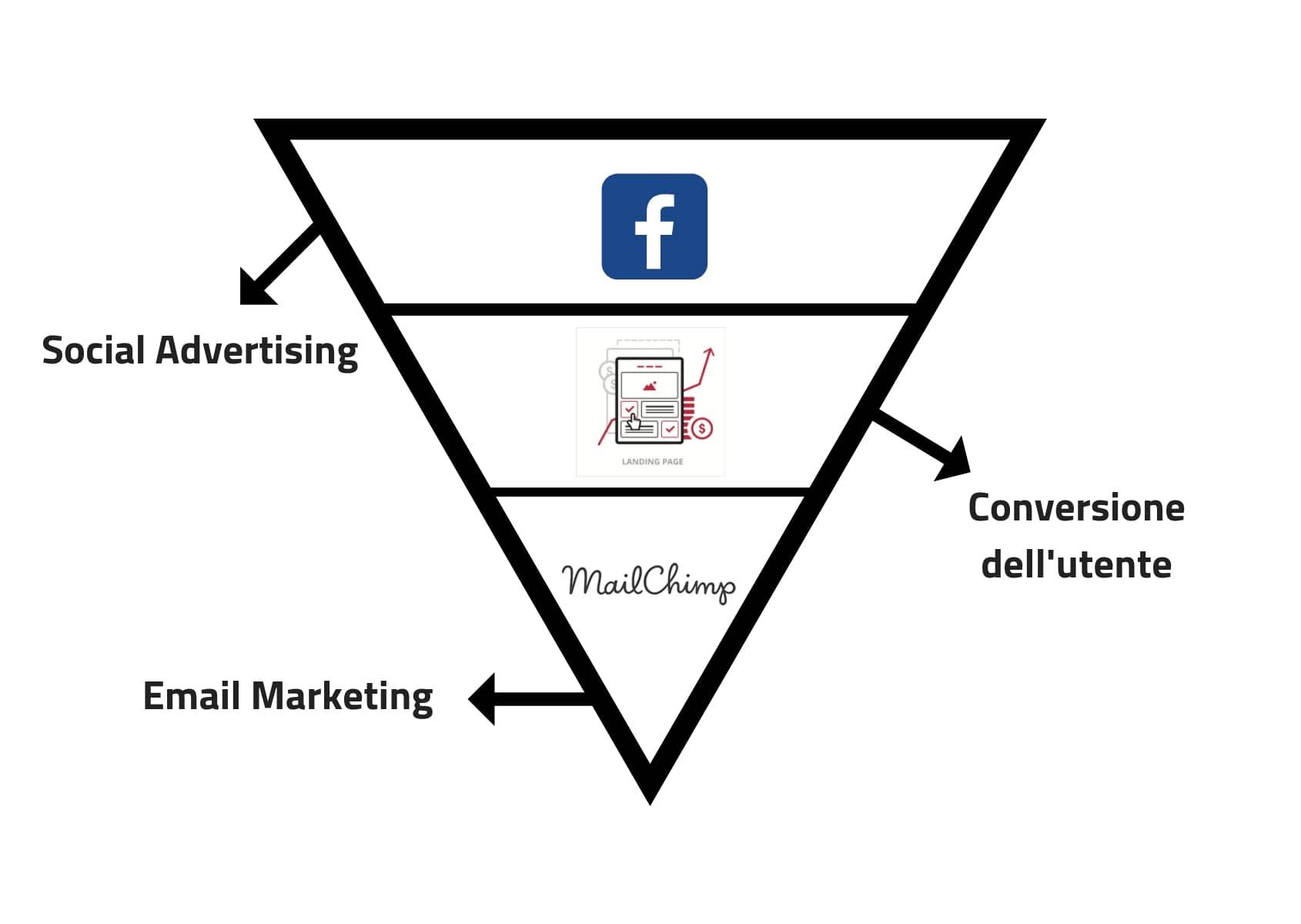 Il funnel per l a generazione dei contatti b2b con facebook ads