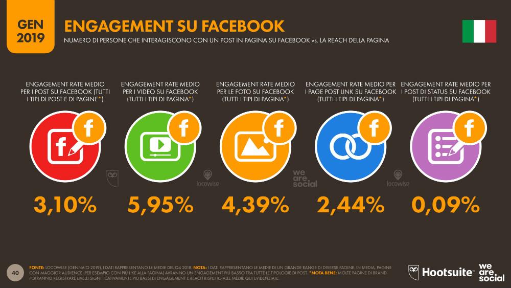 tassi di engagement di facebook