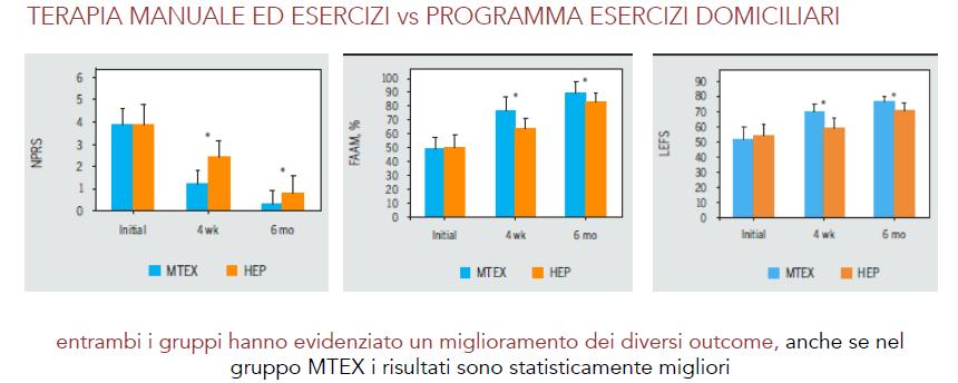 74 soggetti con LAS – randomizzati in due gruppi MTEX - 2 trattamenti a settimana per 4 sett. HEP - 4 incontri (uno a settimana) prescrizione della corretta progressione ET [18]