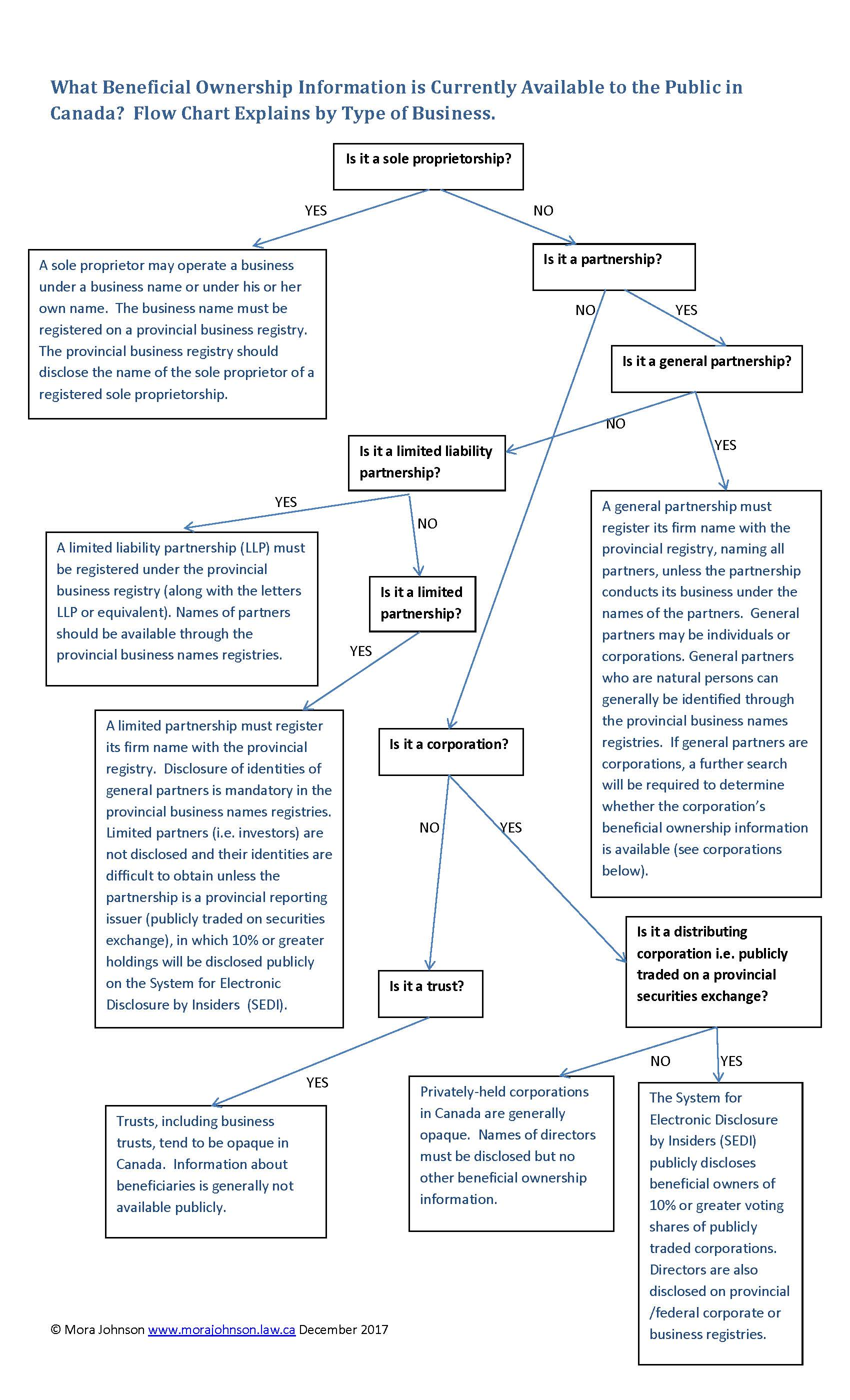 Beneficial Ownership Transparency Flow Chart.jpg