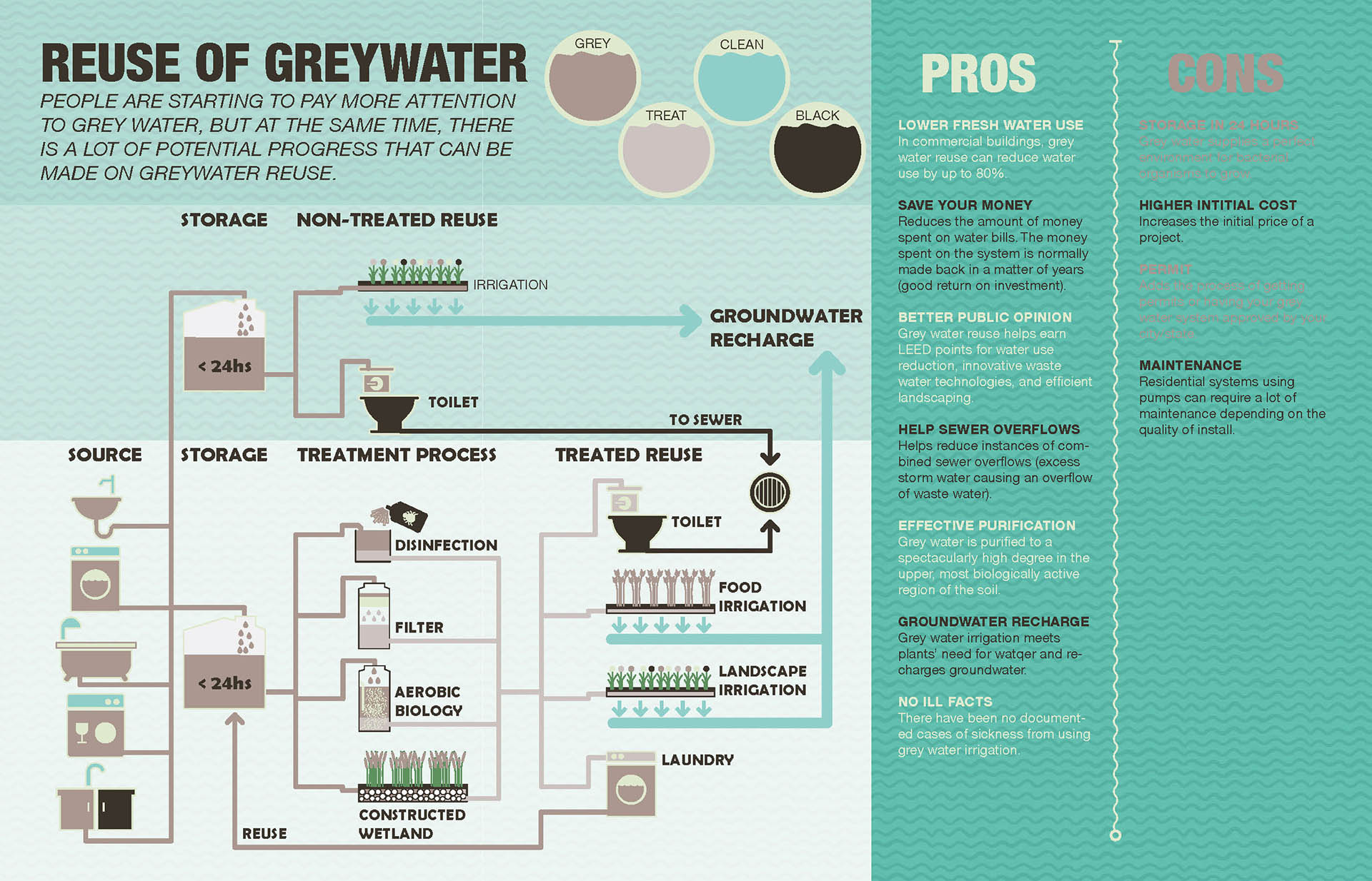 02 Grey water reuse system and its Pros and Cons.jpg