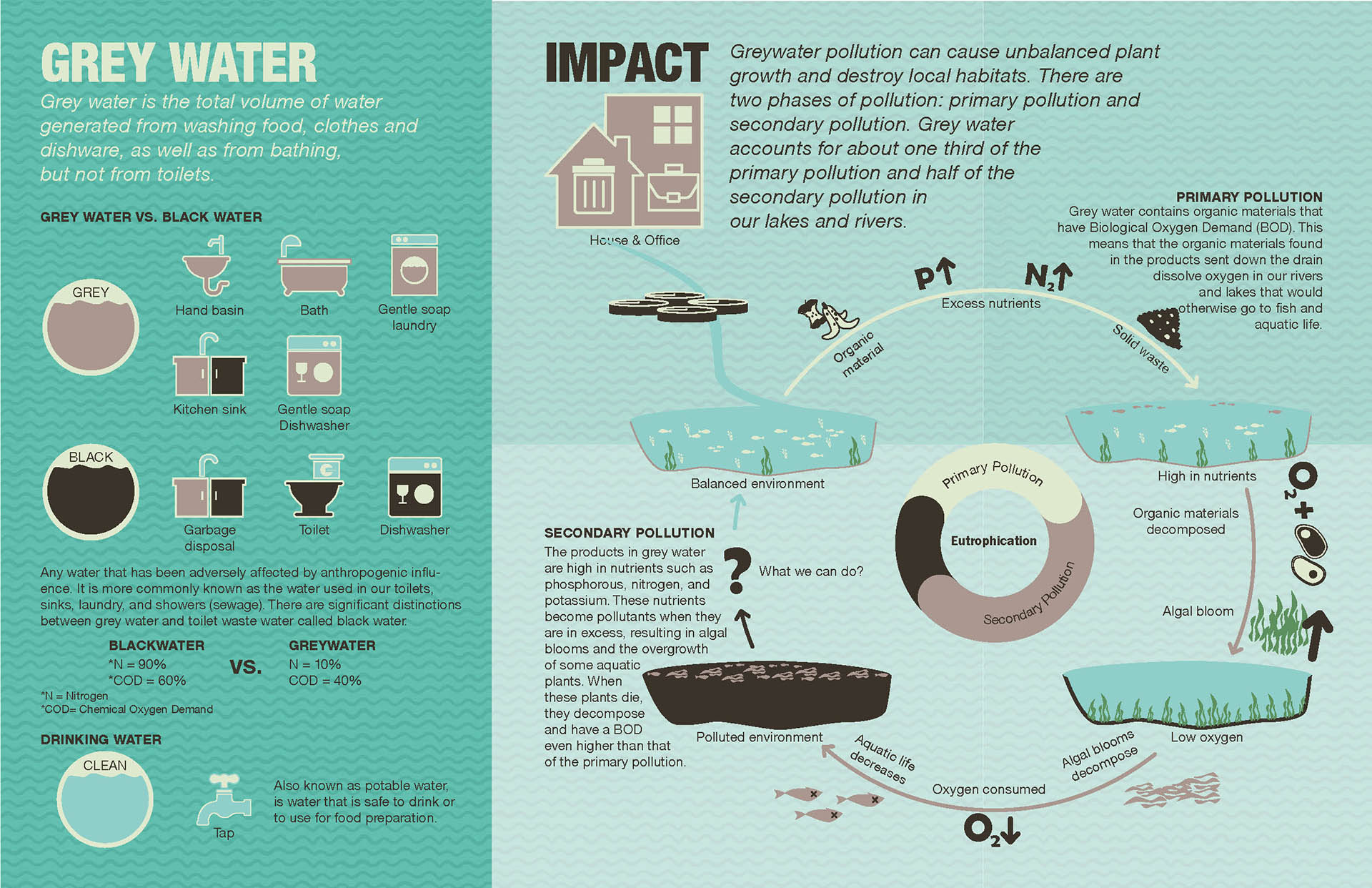 01 What is gray water and its impact.jpg