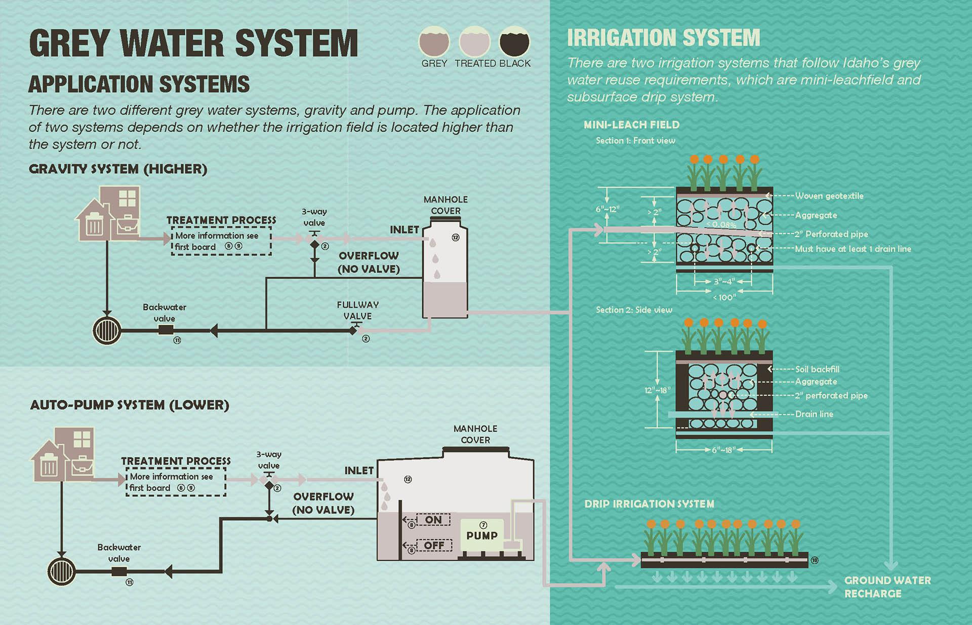 03 Grey Water Application System.jpg
