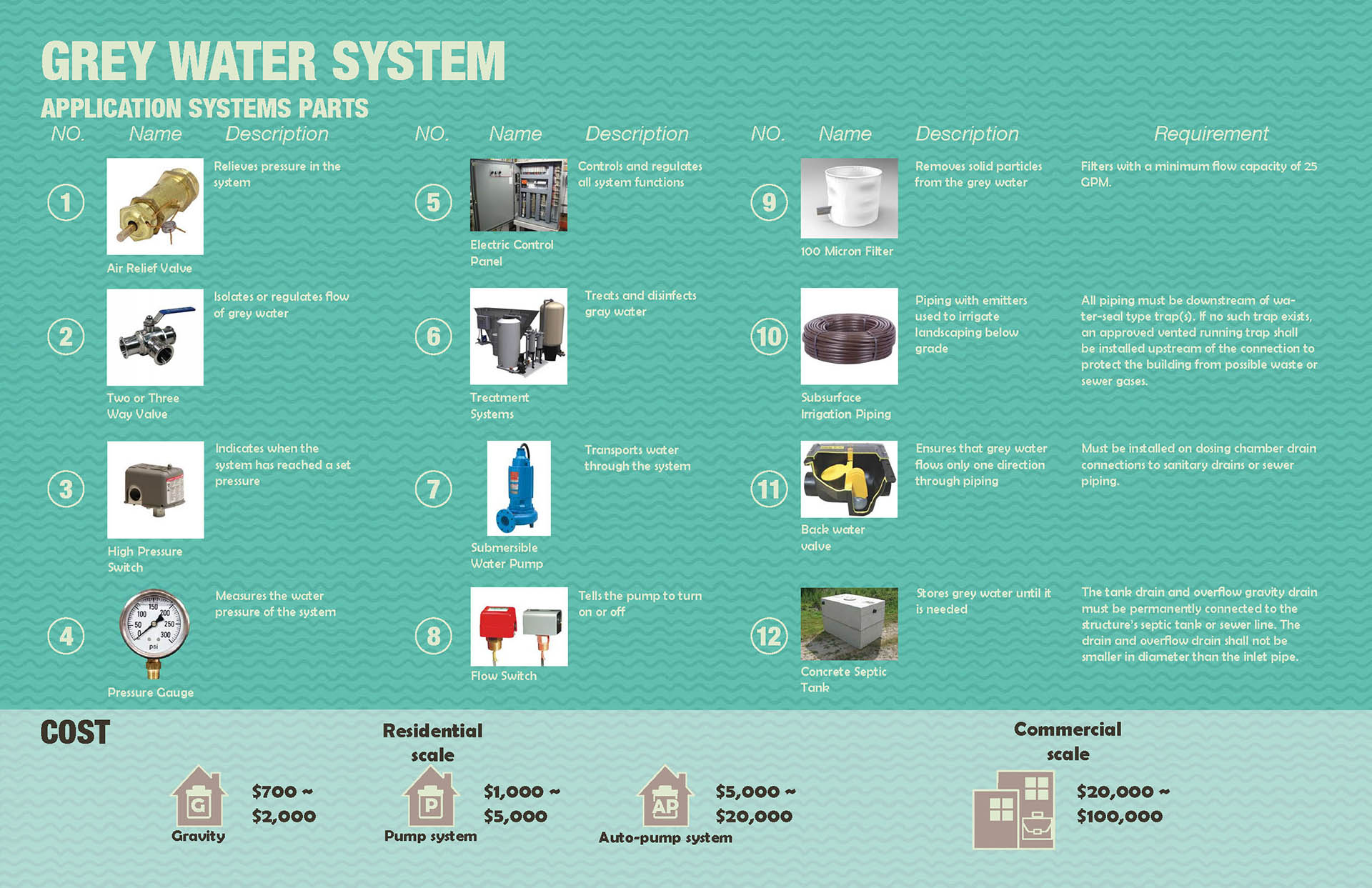 04 Grey Water Application Parts and Probable Cost.jpg