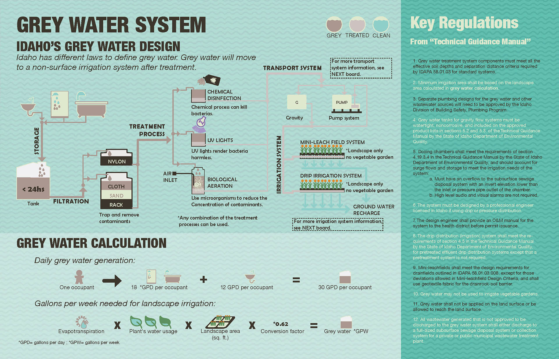 07 Idaho's grey water policy and approved system.jpg