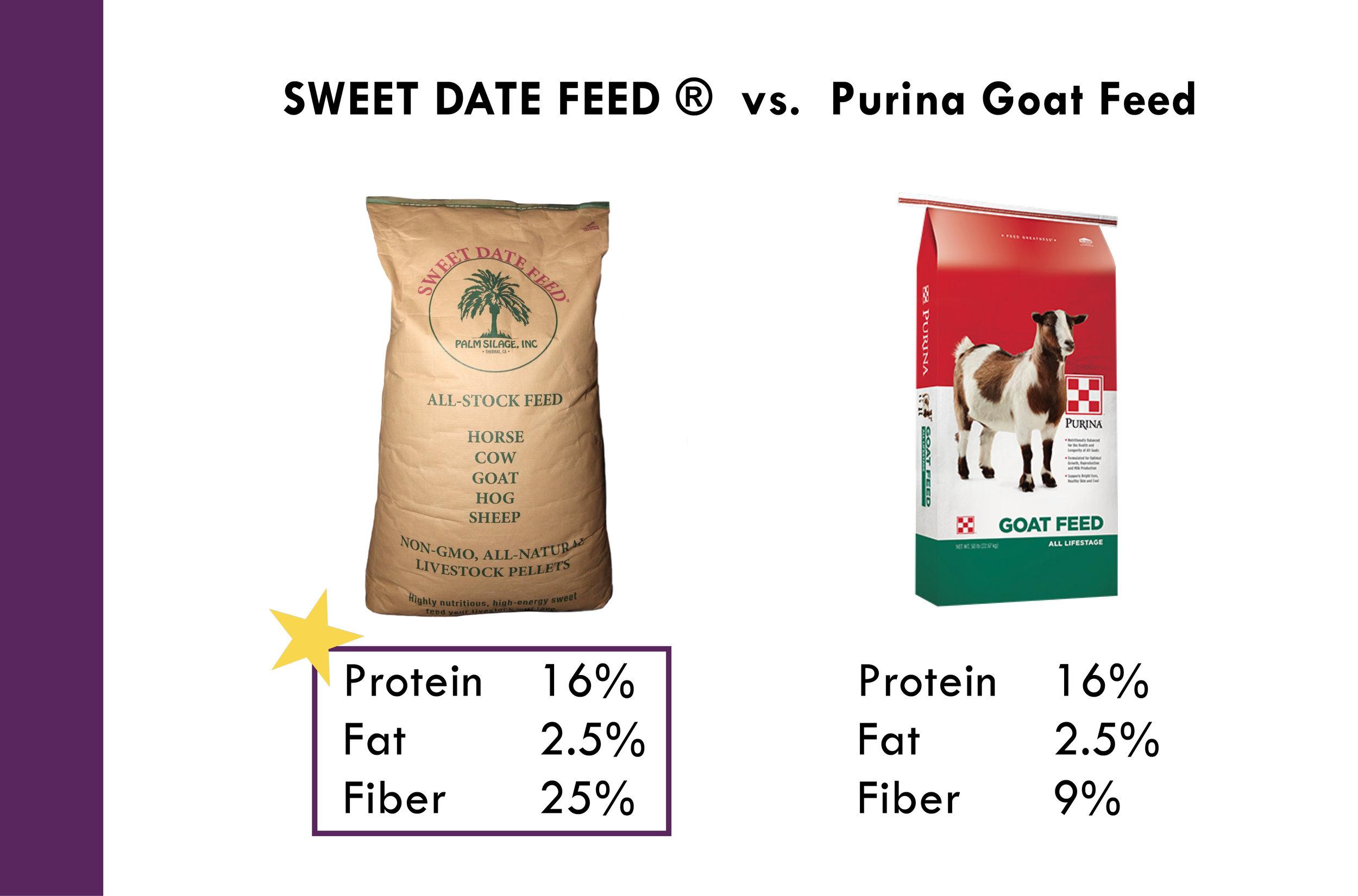Sweet Date Feed vs. Purina Goat Feed