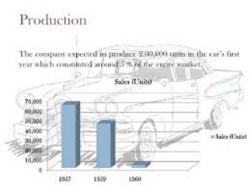 Edsel Sales (www.Slideshare.net)