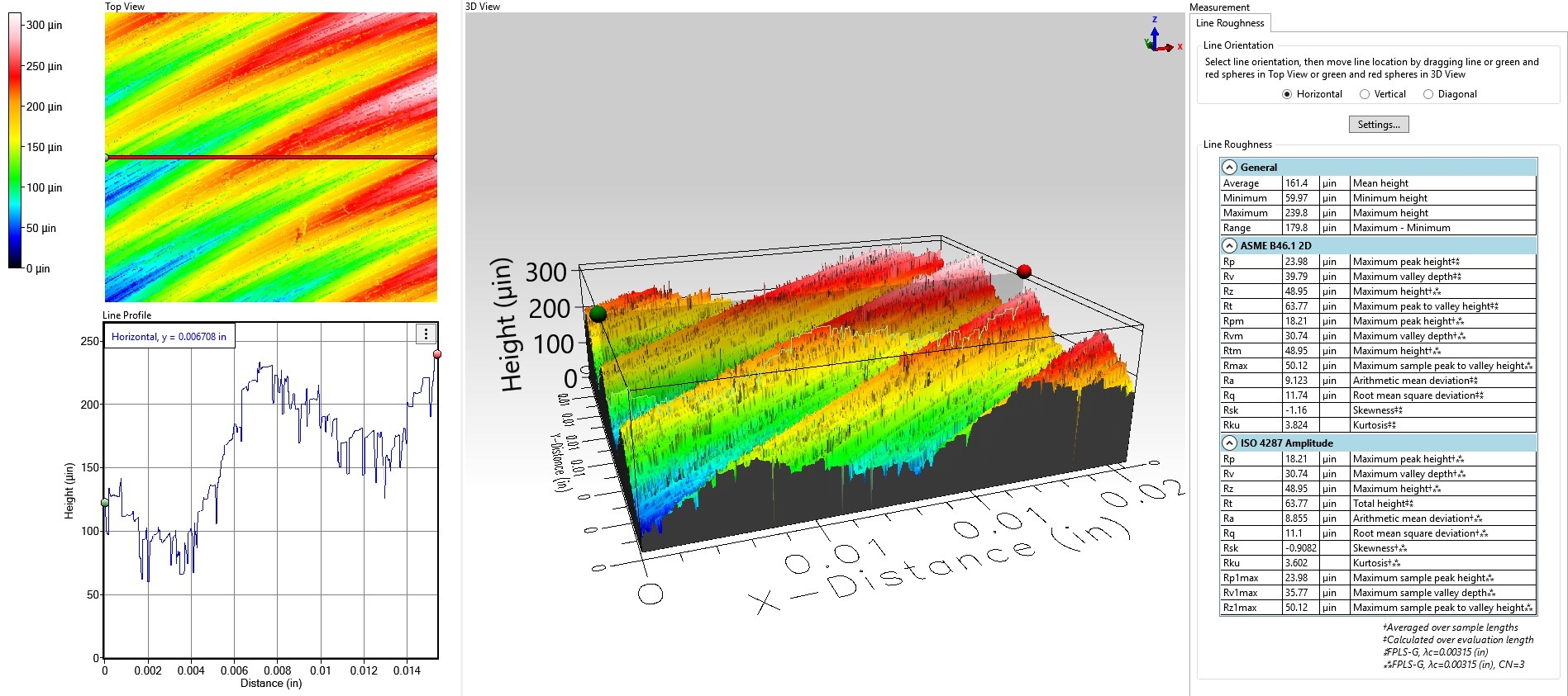 3D surface analysis of DC treated copper with DCI's Scanning White Light Interferometer