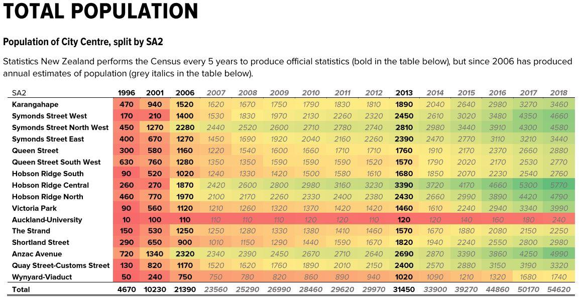 Statistics NZ