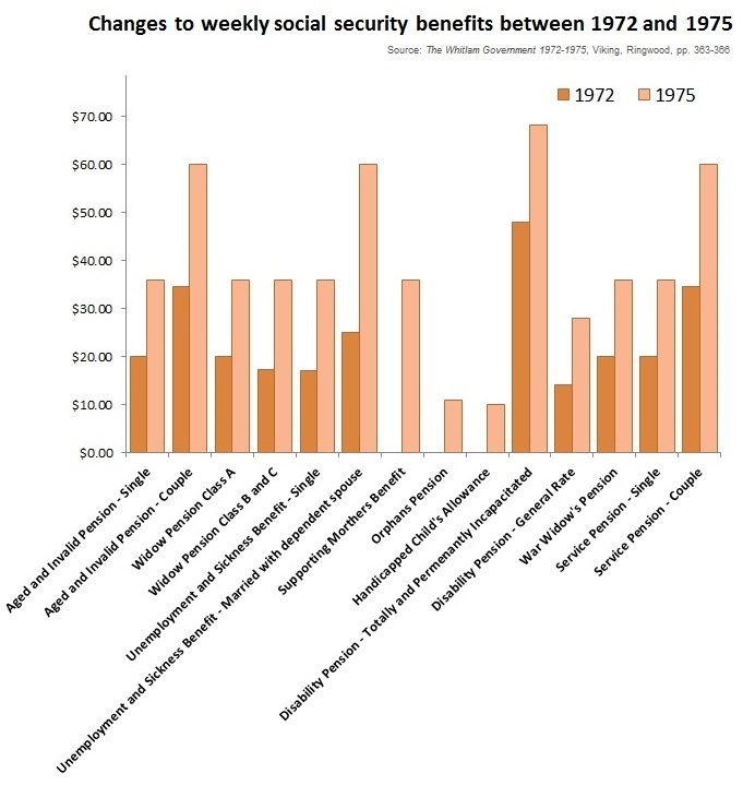 Changes_to_weekly_social_security_benefits_between_1972_and_1975.jpg