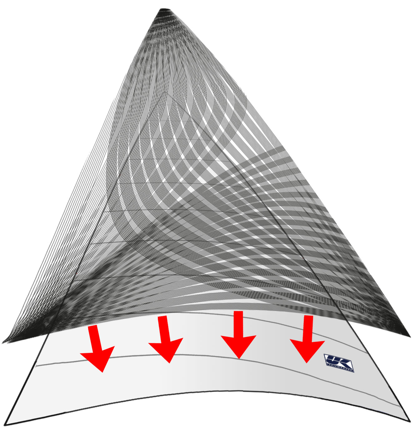 X-Drive is a two-part construction method. As the diagram shows, the sail is made from a light weight material cut into cross cut panels that when put together with broad seaming to achieve the 3-D shape created by the sail designer. Next the sail is reinforced with a grid of narrow high-strength, low-stretch tapes that are bonded to the sail 11 at a time in an 8 inch (20 cm) wide path.
