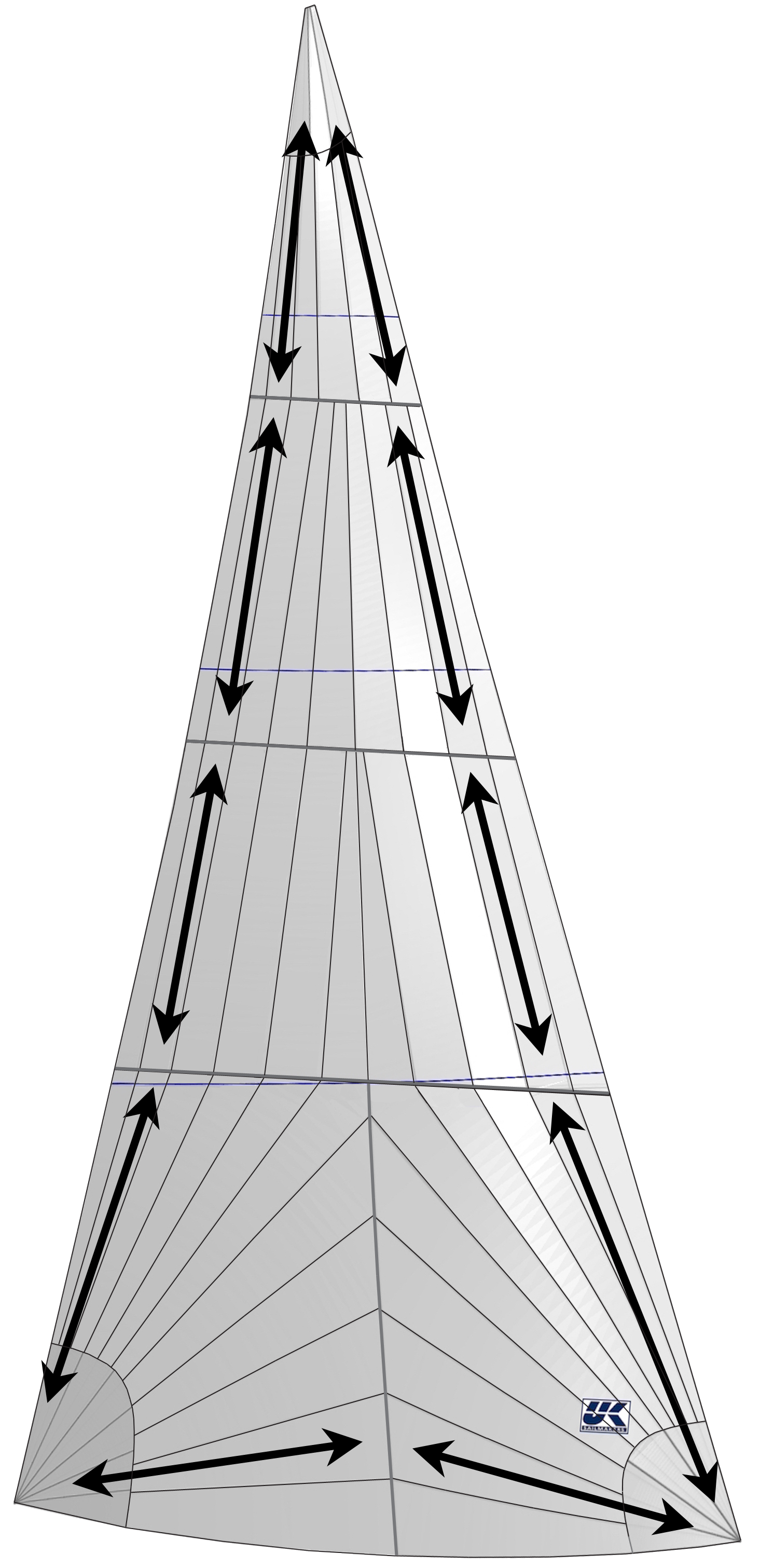 Radial sails attempt to line up the strong warp yarns with the loads that arc between the corners of the sail. Unlike UK Sailmakers' load-path constructions (Tape-Drive, X-Drive and Titanium)the yarns in a tri-radial sail are cut at every seam. This leads to distortions at the seams.