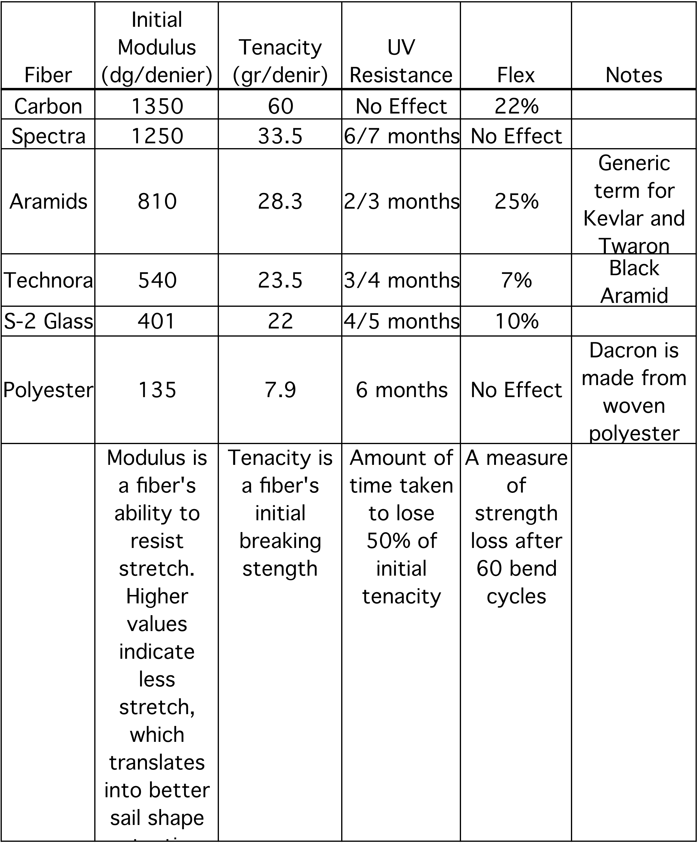 Characteristics of yarns commonly used in sailmaking.