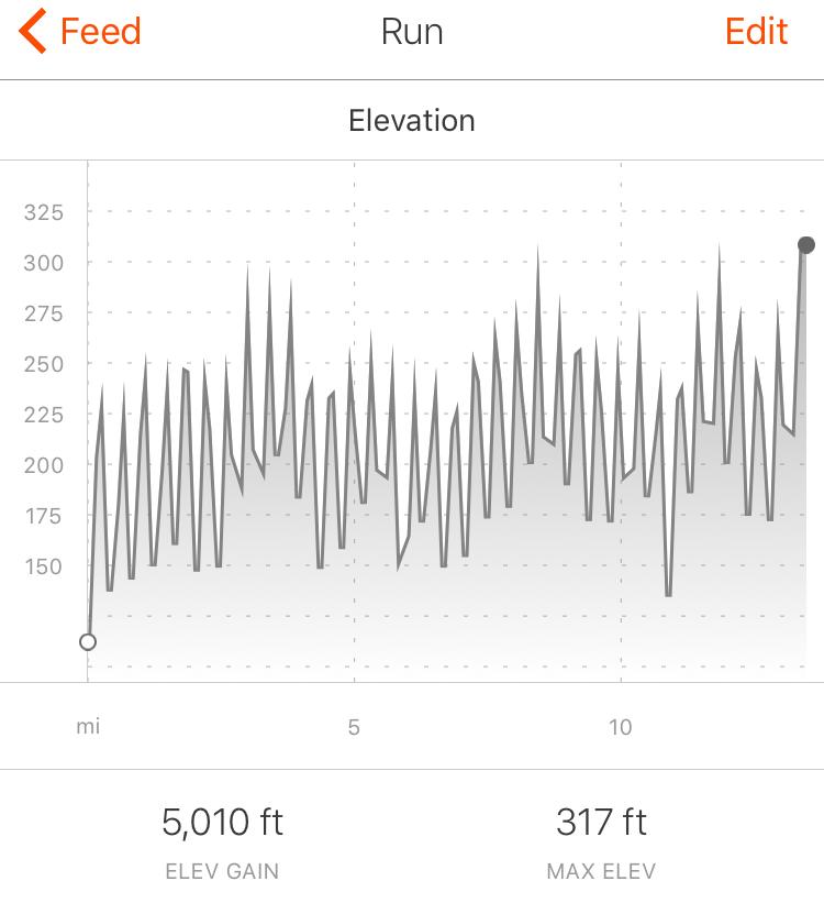 Ginger Runner Virtual Run  Strava data: https://www.strava.com/activities/780390551