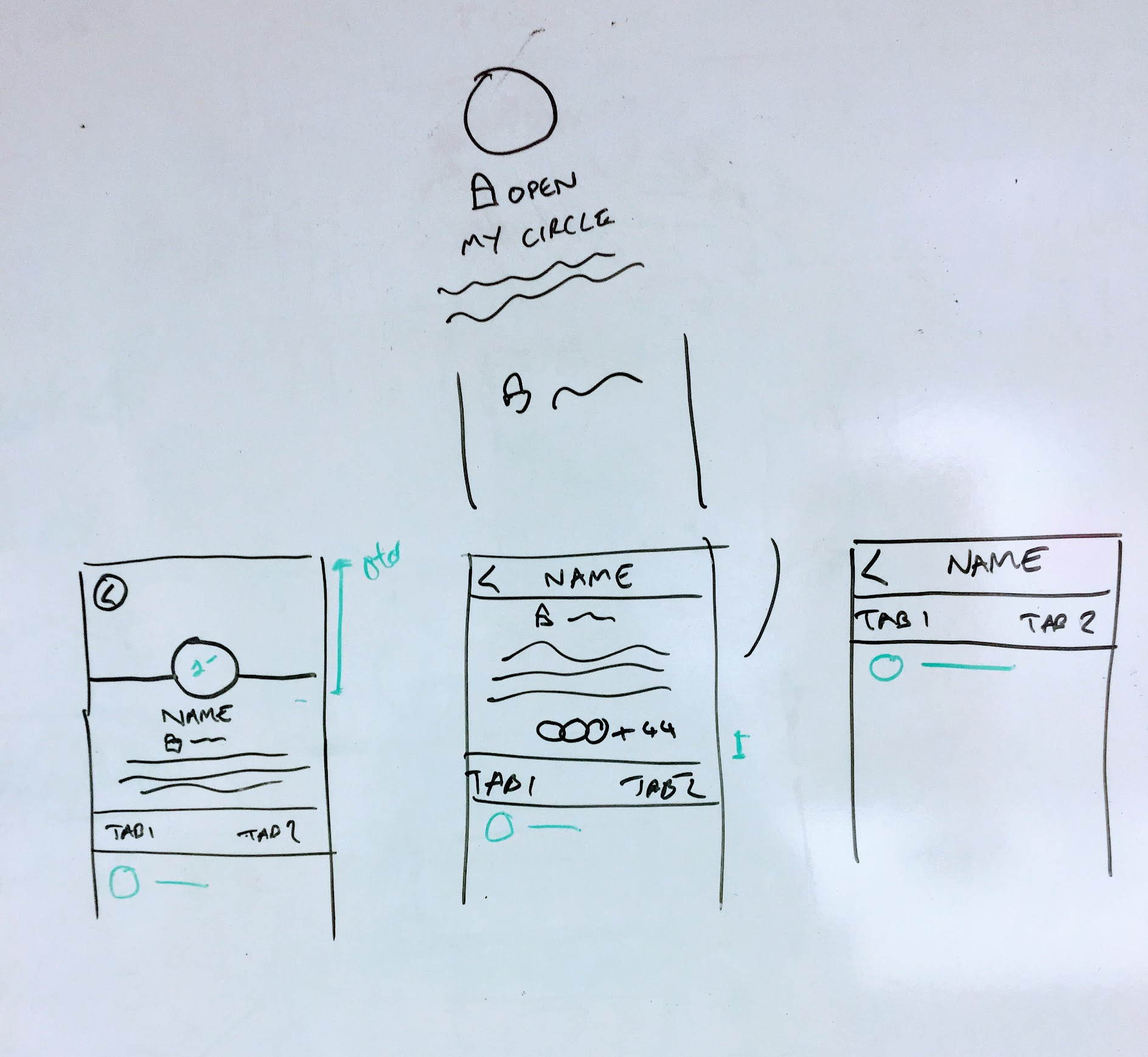 Animation/Interaction - I worked closely with the iOS engineer to demonstrate how content would react when scrolling down on a circle detail page, staying lean by merely sketching the examples on a whiteboard and talking through the challenges.It was important to get this interaction correct as I wanted to re-use this paradigm in further sections of the app to maintain consistency.