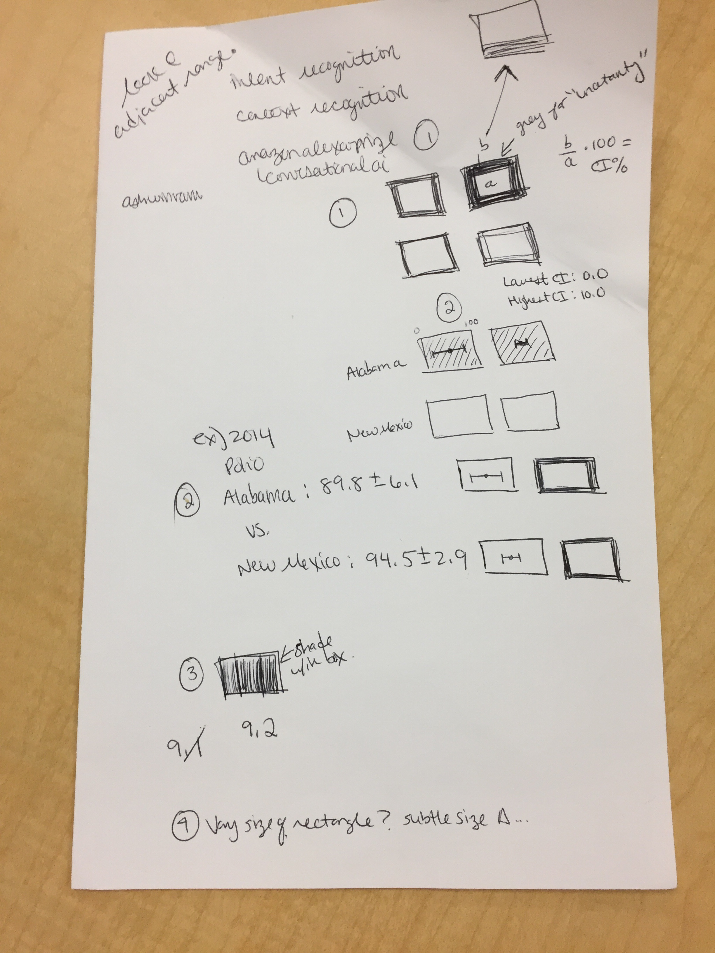 Preliminary sketches of how to visualize uncertainty in the data set.