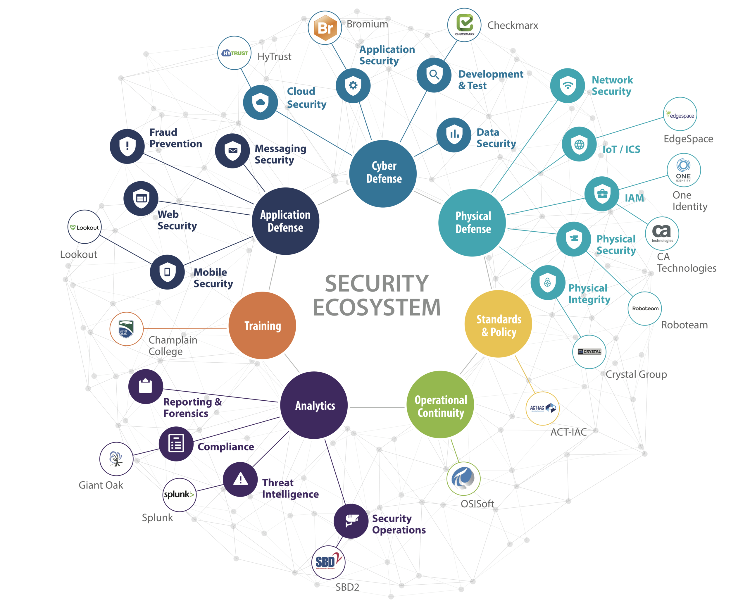 Ecosystem - Security 2019-03-19.png