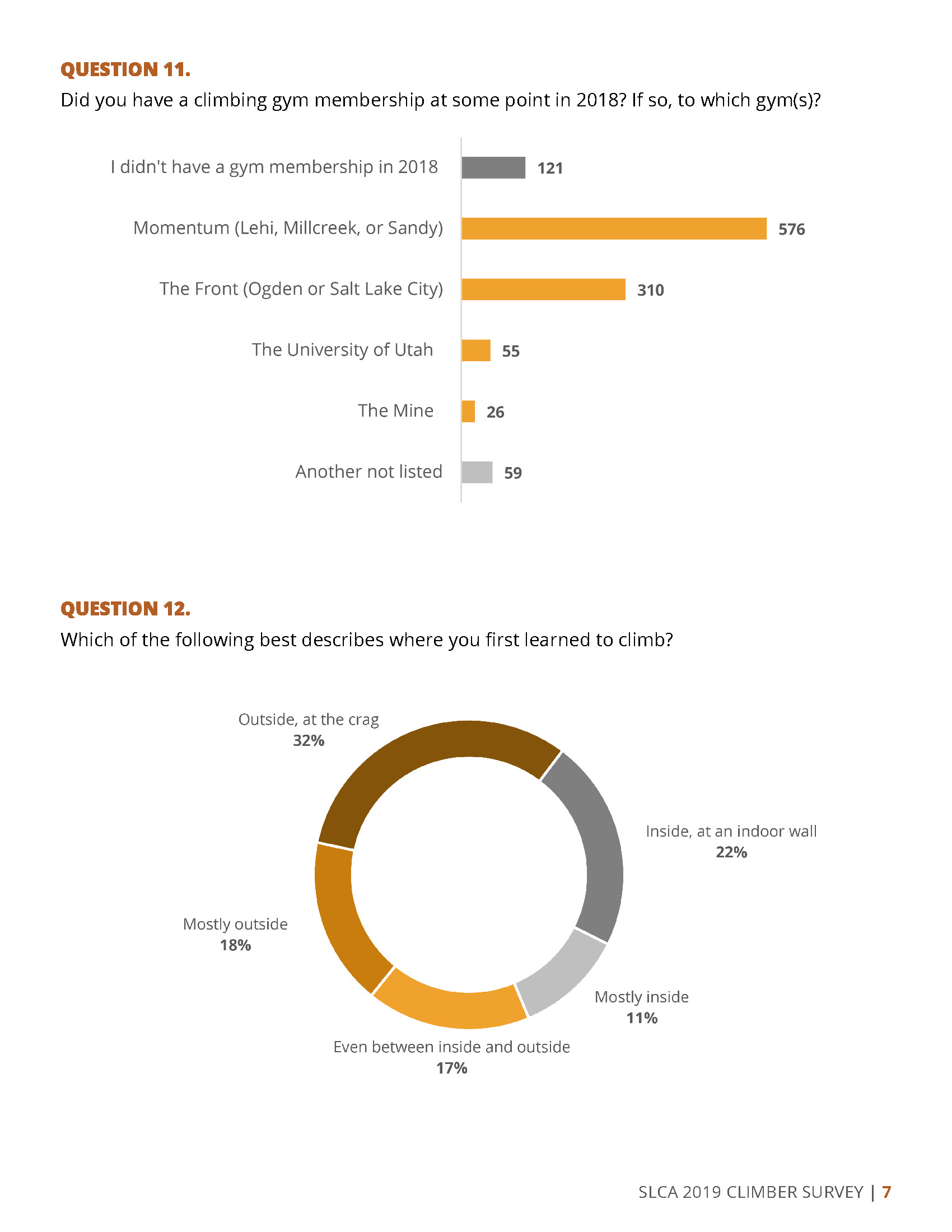 2019 SLCA Survey Results_Page_09.jpg