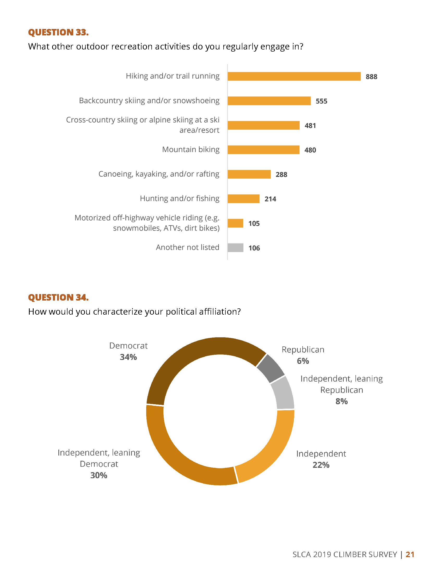 2019 SLCA Survey Results_Page_23.jpg