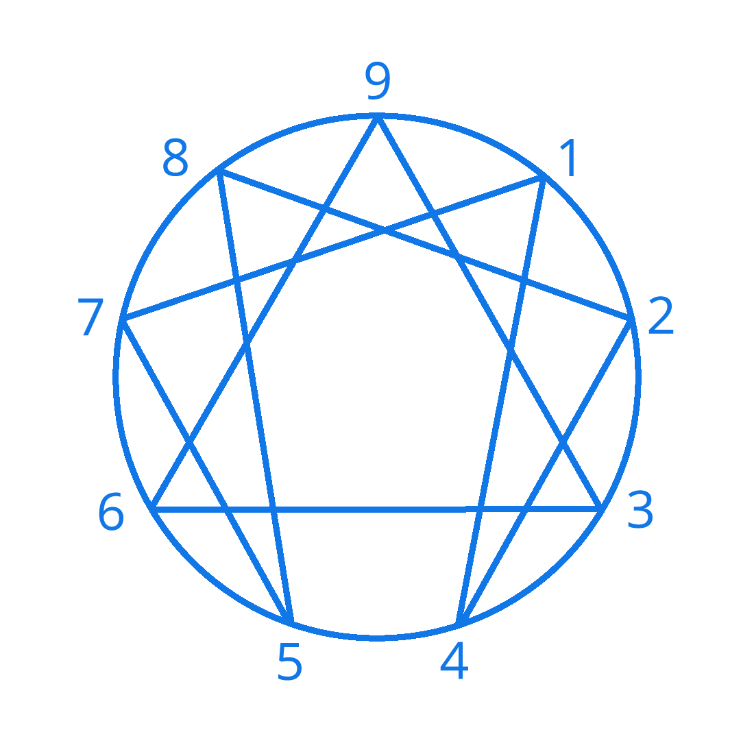 Type 8 - Protector — THE ENNEAGRAM AT WORK