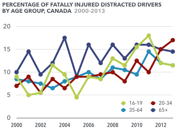 Source: Traffic Injury Research Foundation 2016