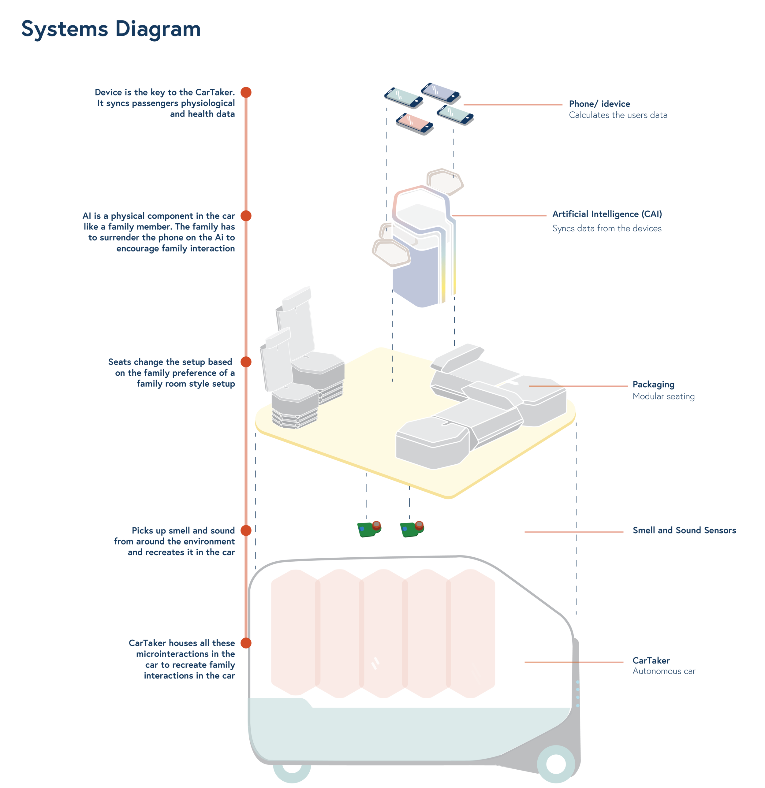 Copy of Systems Diagram