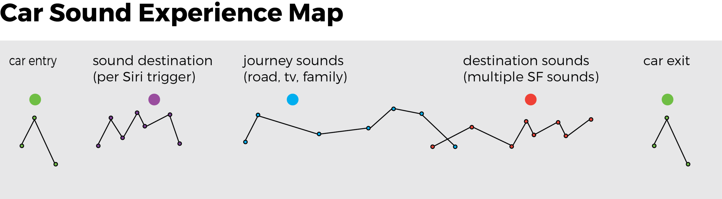 Copy of Sound Map