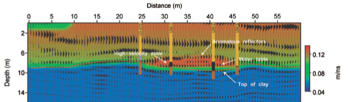 GPR data indicating presence of hydrocarbon contamination (brown)