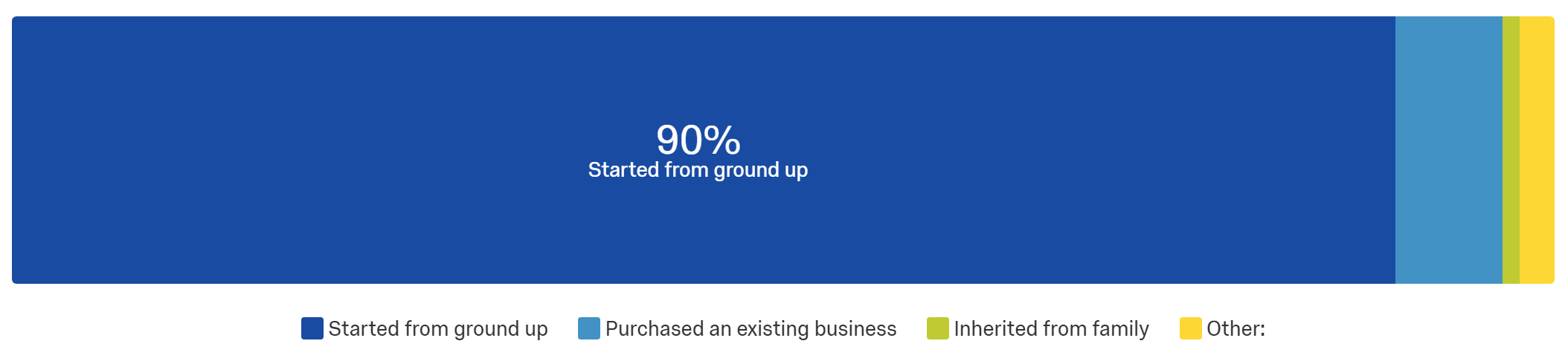 Insight #1: We found that 91% of migrant business owners started their business from ground up.   Implication: Many migrant business owners need to ensure they have all the right business and technical skills in managing a startup.   (Based on Q2.4 - How did you start your business?)